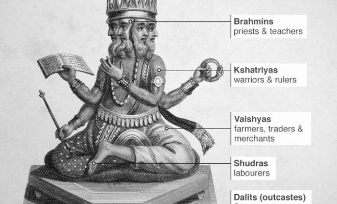 Caste System – Part1