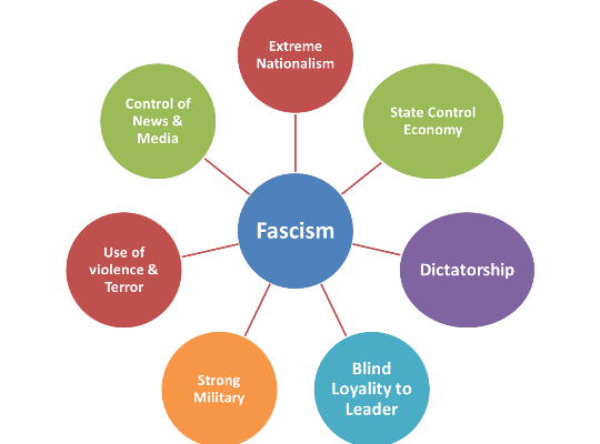 Nationalism – Fascism